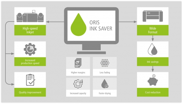 Why a modern ink saving software helps to save inks & improves quality